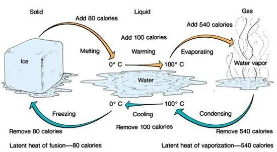 What is latent heat?