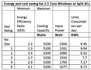 How does a ac take units per hour quora for 1 ton window ac power consumption