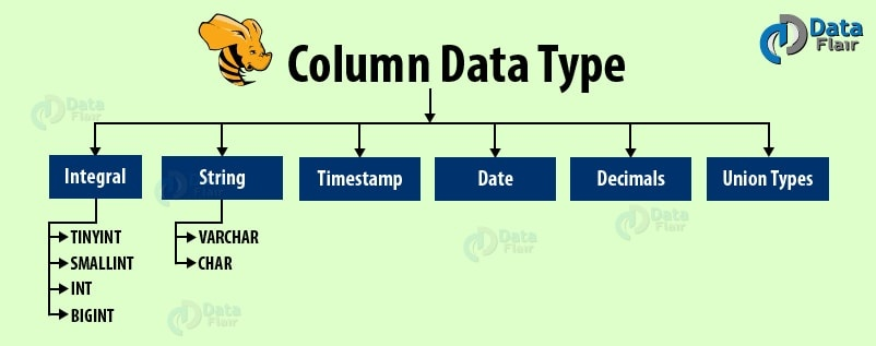 What are the Apache Hive datatypes? - Quora