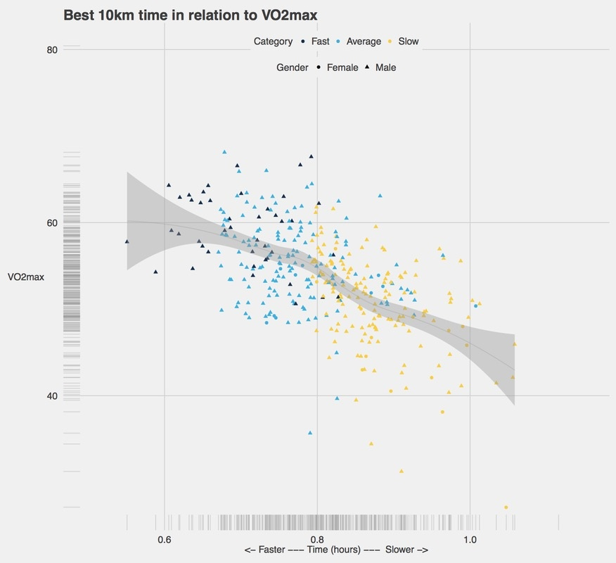 Average 10k Time >> How Reliable Is Garmin S Vo2 Max Estimate E G When Using A Garmin