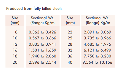 What Is The Weight Of A 12 Mm Steel Bar Quora