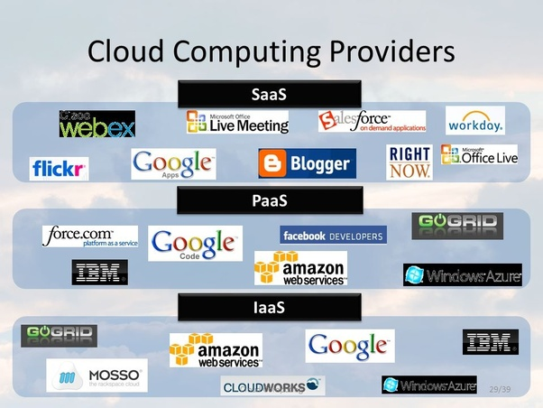 What is the best and most reliable cloud service? - Quora