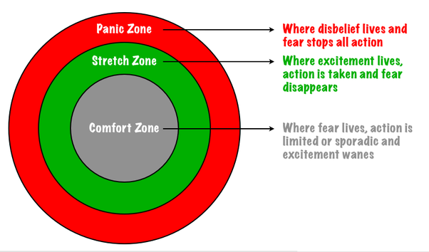 Image result for comfort zones