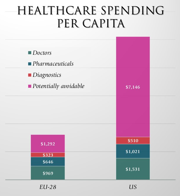 what is the biggest myth about healthcare in the us? quorathe following slide from a health policy presentation summarizes the differences in average healthcare expenditures between the eu 28 in aggregate (eu 27
