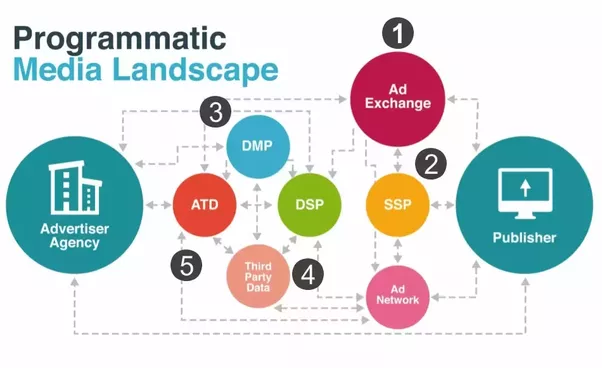 What is the connection between programmatic advertising, DMP and DSP? - Quora