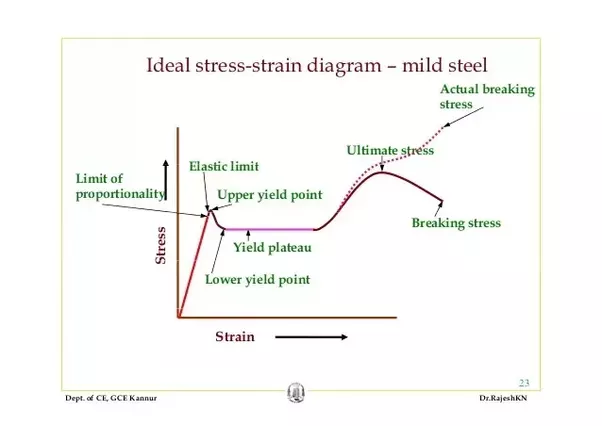 What Is The Concept For Upper Yield Points And Lower Yield
