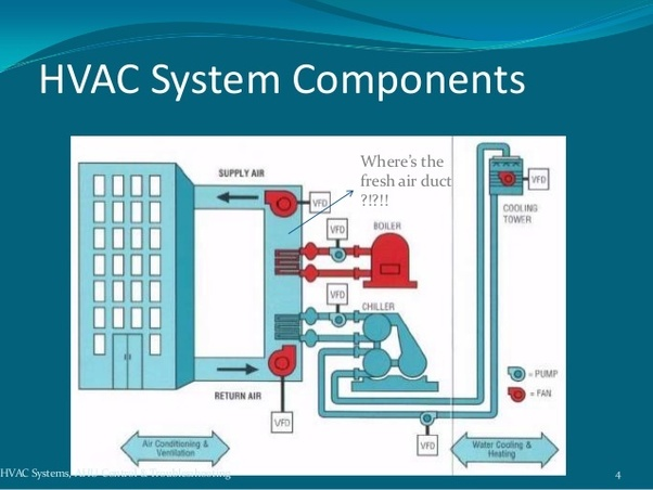 How to understand HVAC system and plumbing better - Quora