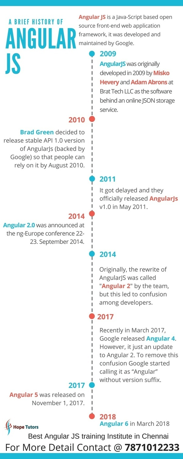 What is the best training to learn AngularJS in Chennai? - Quora
