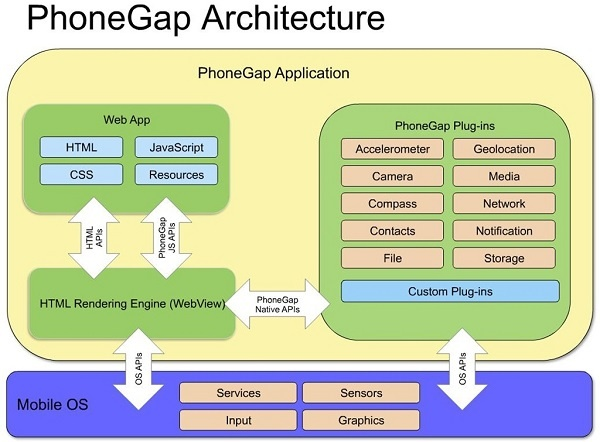 What technology is best for developing hybrid mobile apps