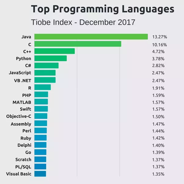 Which Is The Most Used Programming Language In It Industry
