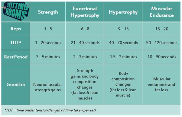 For hypertrophy, should I do 3 sets of 12 reps? Or, should I