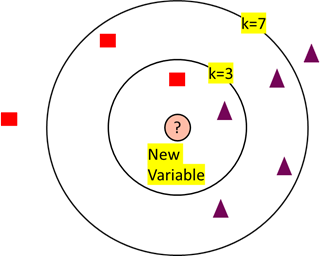 How to choose the best K in KNN (K nearest neighbour