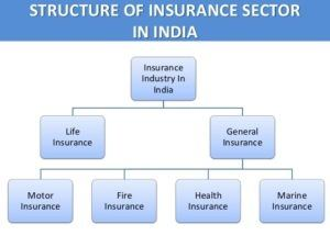 What is the future of insurance sector in India? - Quora