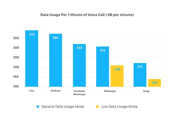 Which is the best video calling app on slow internet speed