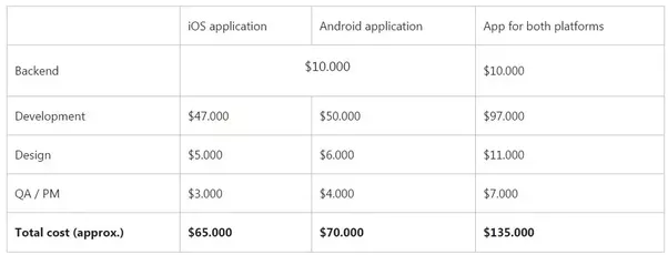Cost of making a dating app