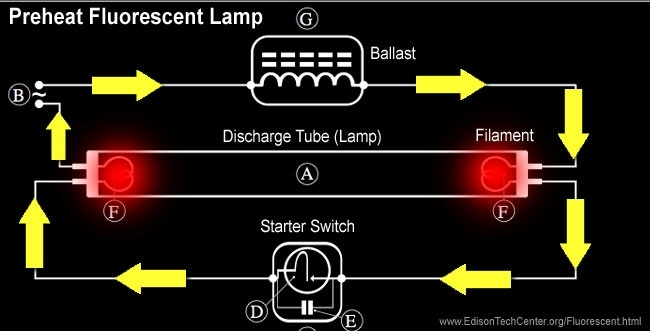 Why does a fluorescent lamp need a choke coil to work? - Quora Neon Tube Light Wiring Diagram on