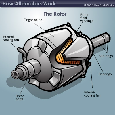 What Are The Alternator Parts Of A Generator With Their Function