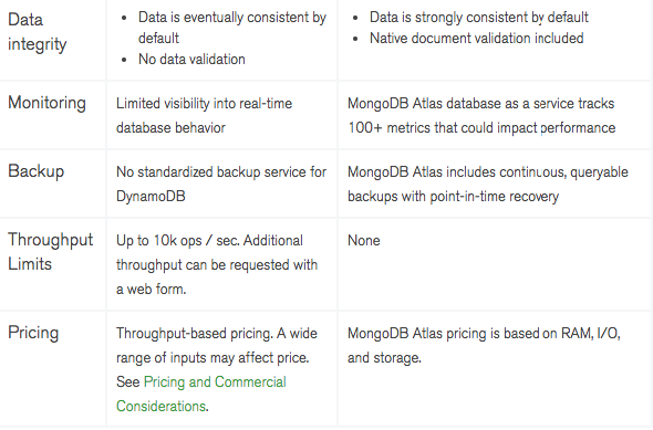 What are differences between MongoDB and Amazon DynamoDB? - Quora