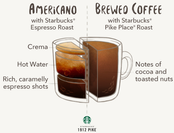 In Starbucks How Much Caffeine Is In The Americano Decaf