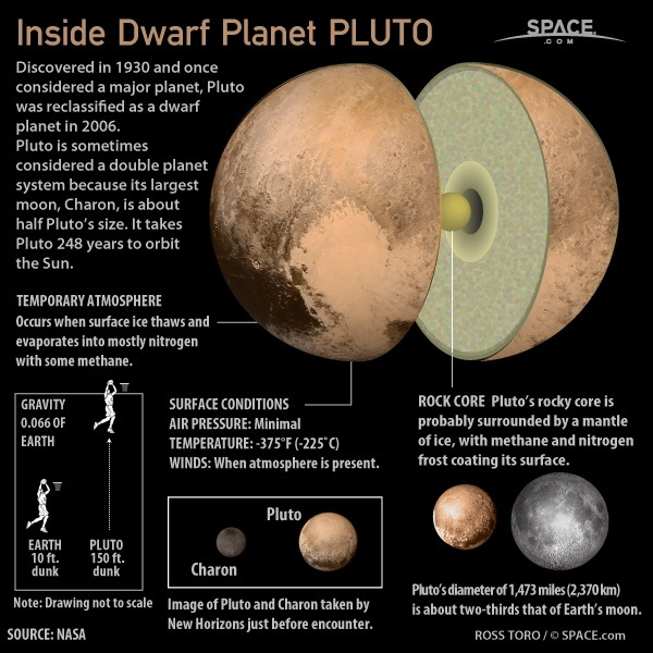 What Is Known About The Planet Pluto Quora