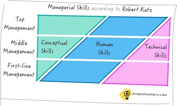 technical human and conceptual skills to maintain the environment The hierarchy of management skills:  technical specialists will need mid-career training to keep abreast of new knowledge, methods, and procedures (stull) as early as 1955, katz wrote that performance of an individual manager depends  technical, human and conceptual skills.