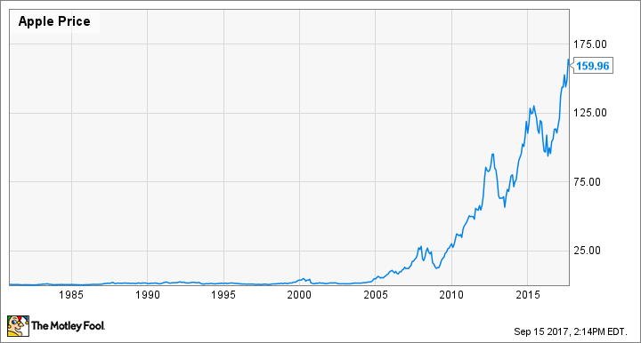 If I Invested 1000 In Apple Stock In 1984 How Much Would It Be