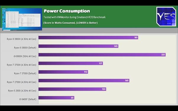 How powerful are AMD's Ryzen 3000 CPUs? - Quora