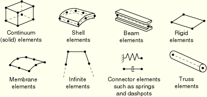 How to select the type of elements in FEA - Quora