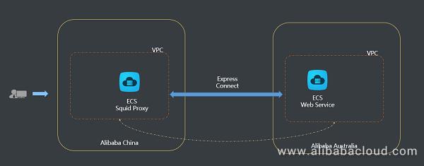 How should we set up a Squid Proxy with Express Connect? - Quora