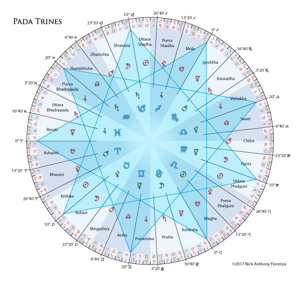 What happens if Navamsa Chart is stronger than Rashi Chart