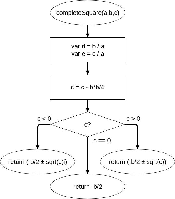 How to solve a quadratic equation using a flowchart - Quora
