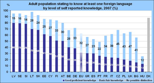 Why Do English People Speak Only One Language Quora - How many people speak each language