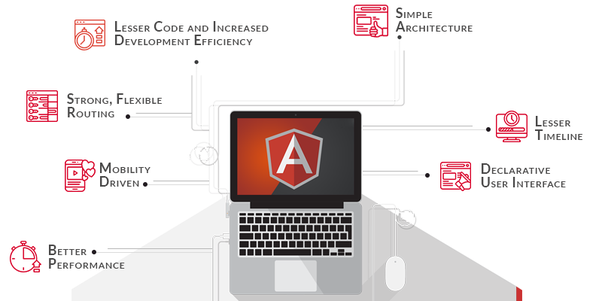 What is a single page application in AngularJS? - Quora