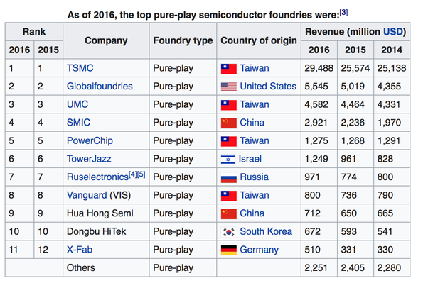 Can China develop a local semiconductor industry that is