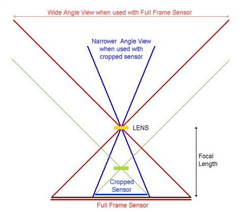 Is 10mm f/2.8 fisheye? - Quora