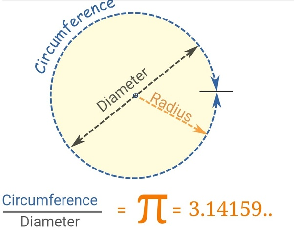 Mengapa Rumus Luas Lingkaran Math Pi R 2 Math Quora