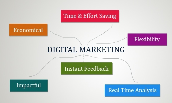 Image result for needs of digital marketing