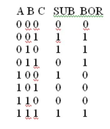 how do to implement full subtractor using 4 1 multiplexerFull Subtractor Block Diagram