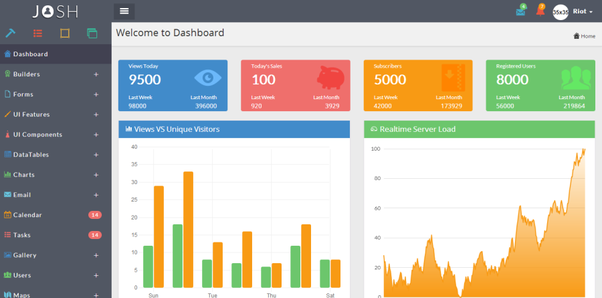 Top Best Bootstrap Admin Dashboard Themes Most Popular - Php dashboard template