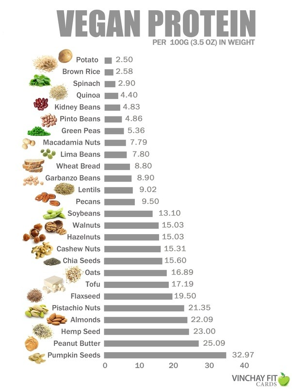 Which Vegetables Contain Protein What are some readily available high protein vegan foods that can having high amounts of protein in plant based diet is a challenge but here are some of the best protein rich foods in a vegetarian dietall protein content workwithnaturefo