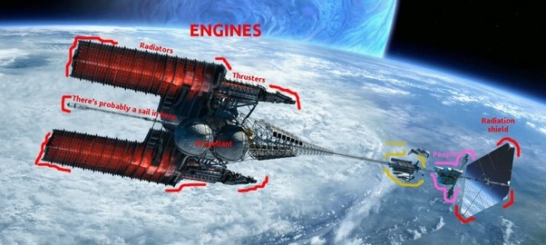 The First Really Noteworthy Element Is How Most Of Ship Engine And Payload Cargo Crew A Small Fraction It SF Design Focus