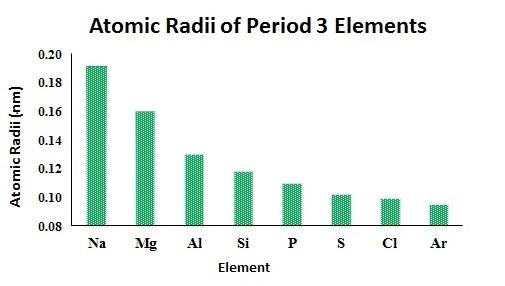 Why does argon have a bigger atomic radius than sodium? - Quora