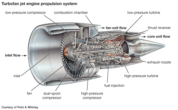 Why Do Jet Engines Have A Tail Cone Behind Them Quora