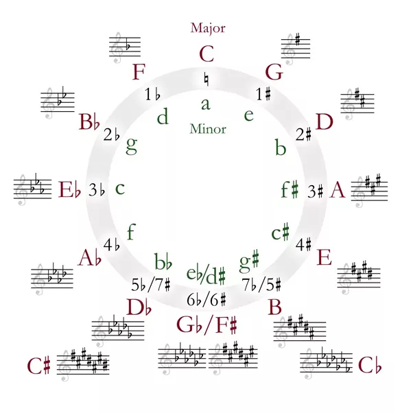 What Is The Coolest Chord Progression That Can Circle Through All 12