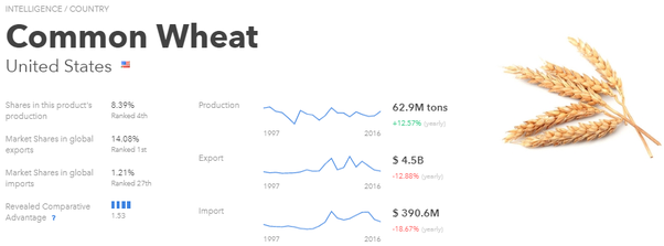 What's is America's biggest export? - Quora