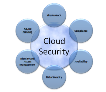 Cloud computing security phd thesis