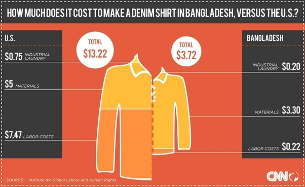 How much does it cost to make a cotton shirt in the US ...