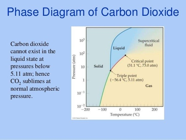 At What Pressure Does Co2 Liquefy Quora