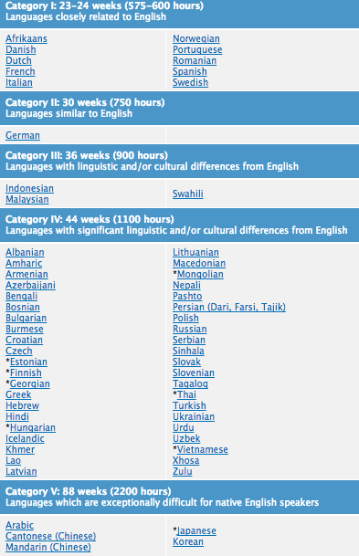 Whats The Most Difficult Language For A Native English Speaker To - Language with most speakers