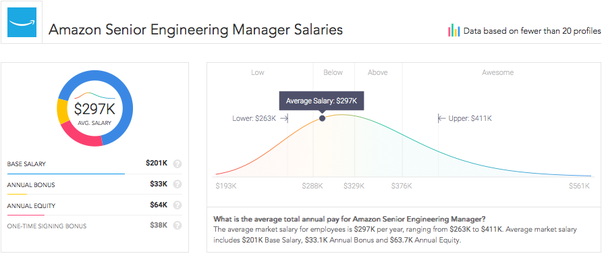 And Here Is An Example Of The Average Salary For A Amazon Engineering  Director
